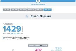 813 команд подали 1429 проектів на суму понад 890 млн грн
